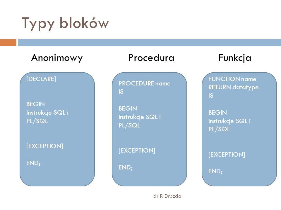 Typy bloków Anonimowy Procedura Funkcja [DECLARE] BEGIN
